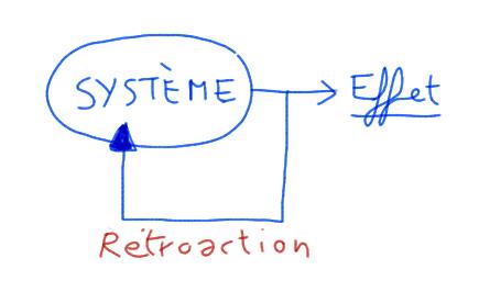 La rétroaction ou contrôle en boucle fermée